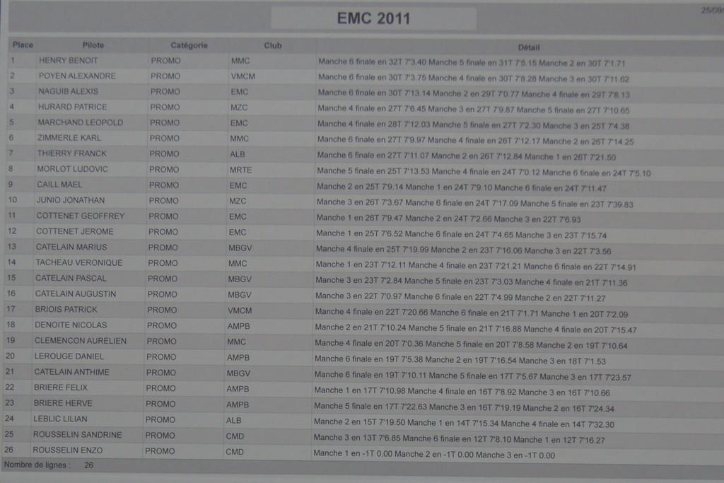 1ère manche du championnat de normandie le 25/09/2011 Classement-promo-2d292de