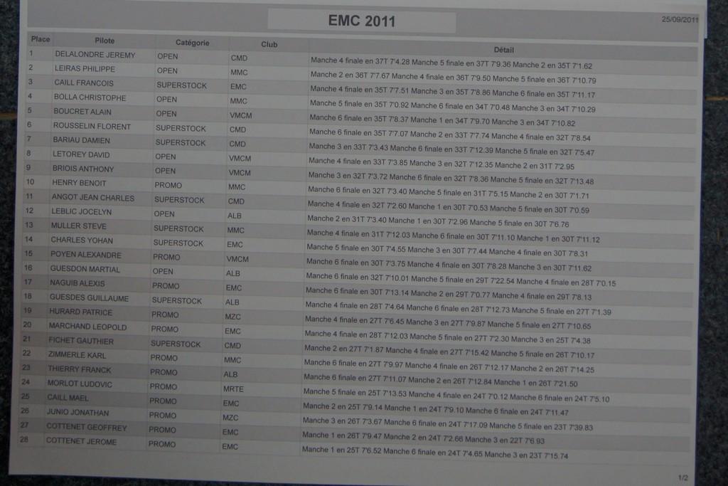 1ère manche du championnat de normandie le 25/09/2011 Classement-general-1-2d2929a